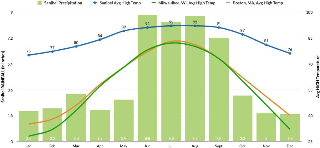 Average Temperature In Sanibel Island Florida