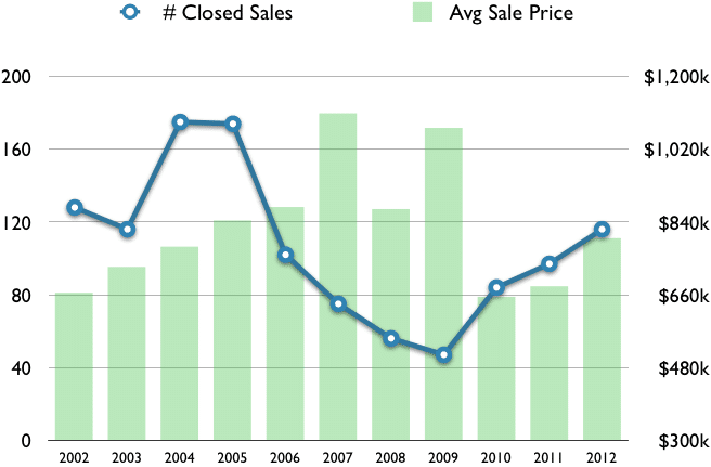 Sanibel Market Stats: March 2012 YTD